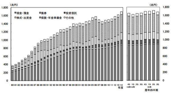 201601資金循環統計
