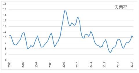 トルコ失業率