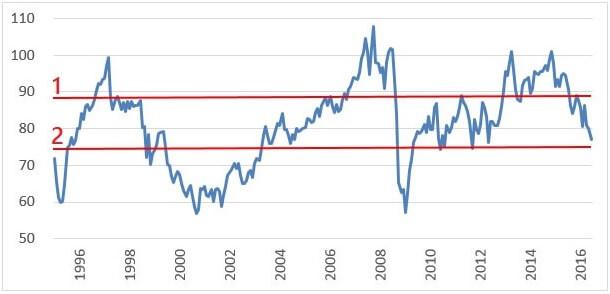 audjpy-chart-1995-2016