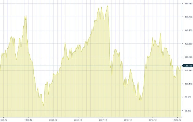 eurjpy-chart-1