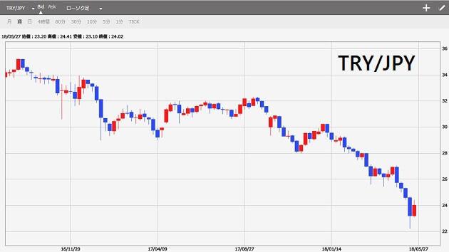 tryjpy-chart