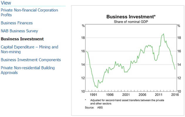 rba-business-investment