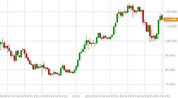 usdjpy-chart-3