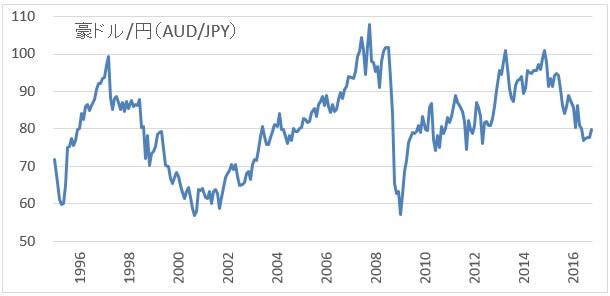audjpy-chart