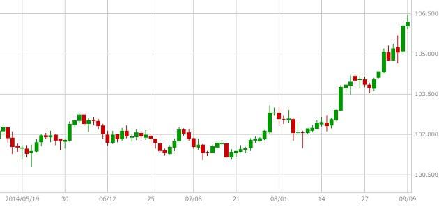 usdjpy-chart2