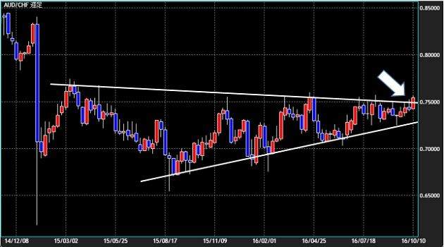 audchf-weekly-chart-20161015