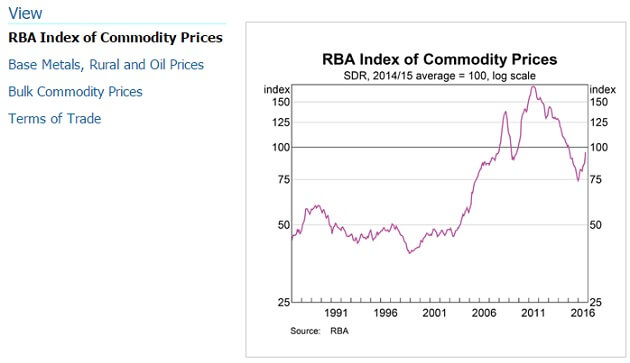 rba-commodity-prices