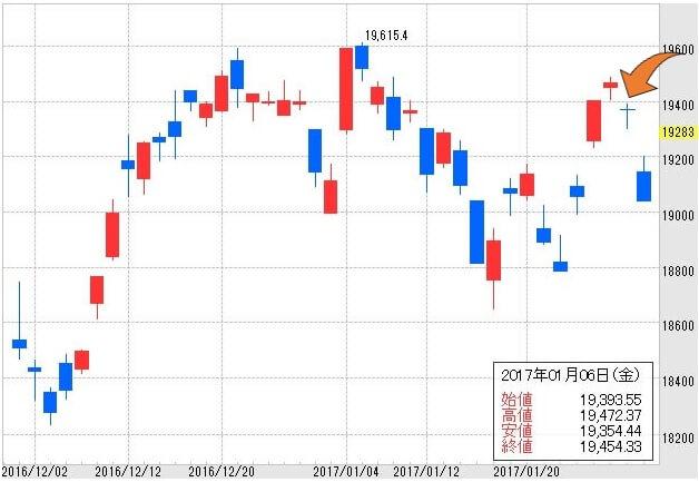 日経平均株価201612-201701-2