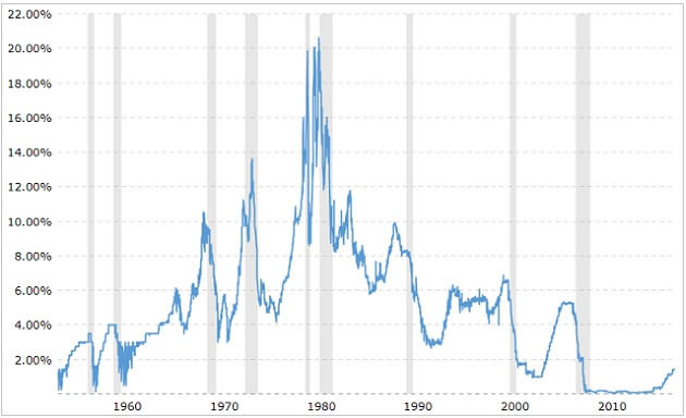 historical-fed-rates
