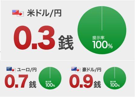 20140827 マネパ提示率100%
