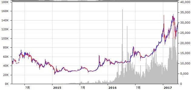 bitcoin-chart-2