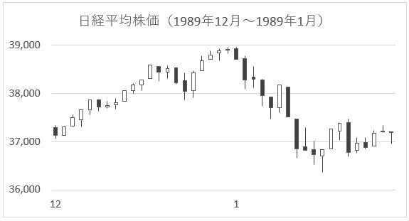日経平均株価-3
