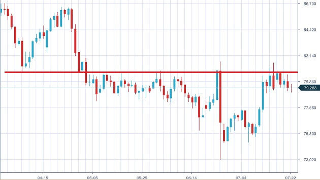 audjpy-daily-chart-20160723-1