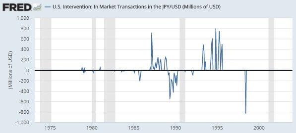 20160224米国市場介入