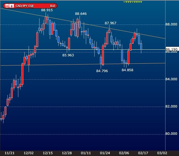cadjpy-daily-chart