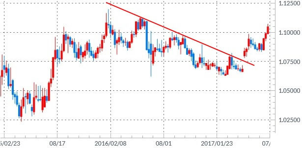 eurchf-weekly