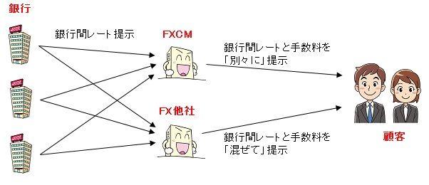 20140925 FXCMレート提示