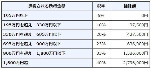 income-tax-2007-2014