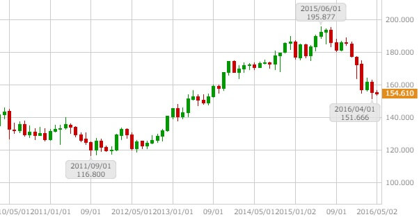 gbpjpy-monthly-chart-20160509