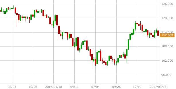 usdjpy-chart-20170318