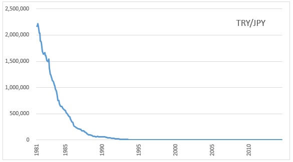 tryjpy超長期チャート