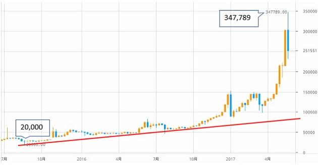 btcoin-chart-2