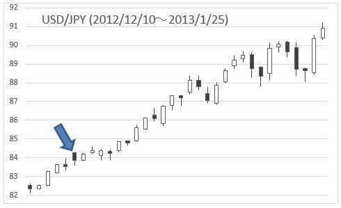 usdjpy(20121210-20130125)