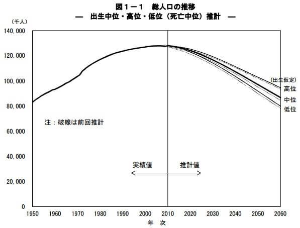 総人口の推移