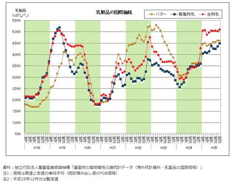 乳製品の国際価格