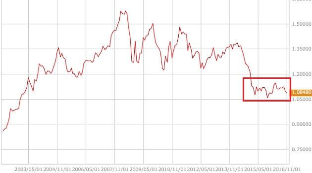eurusd-monthly-chart
