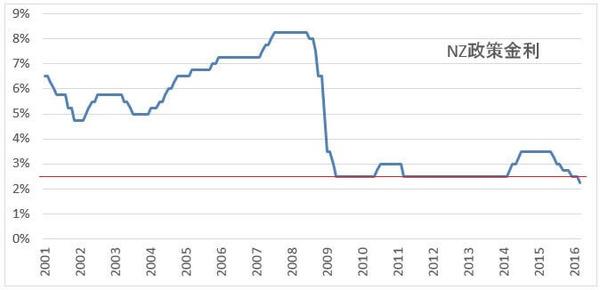 201603nz-interest-rate