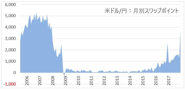 米ドル円のスワップポイント