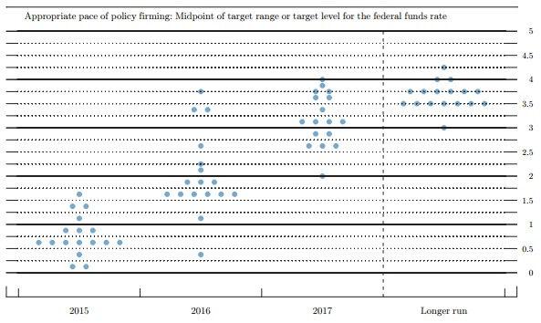 FOMC201503