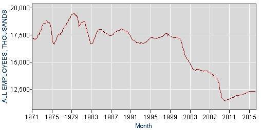 米製造業雇用者数20160714