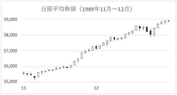 日経平均株価-2