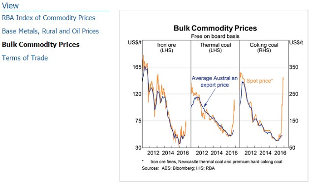 rba-bulk-commodity-prices