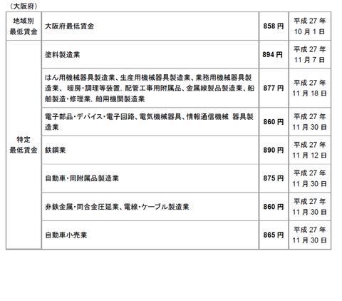 大阪府最低賃金(平成27年10月)