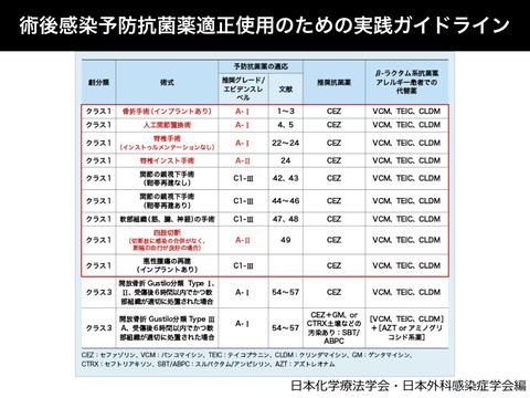 脊椎instrumentation手術における抗菌薬予防投与について