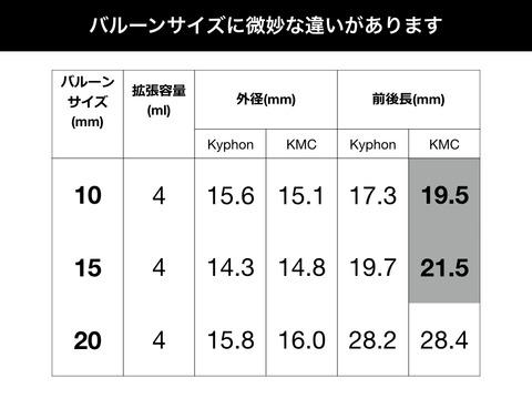 KyphonとKMCのバルーン比較。拡張サイズに微妙に差がありますよ!