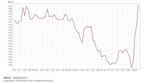 国債10年金利