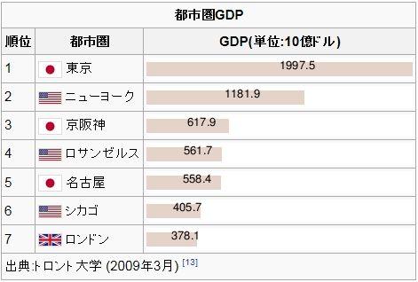 0321 tokyo toshi-ken gdp