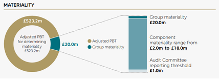 M&S_Materiality