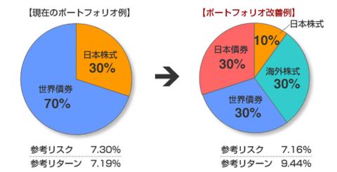 金融資産運用 ポートフォリオの改善