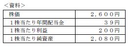 FP3級実技 平成26年9月問4