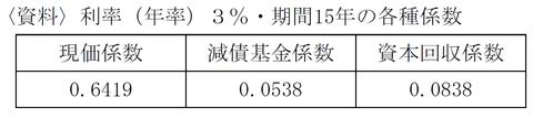FP3級学科試験 平成26年5月問31 解答