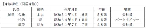 FP3級実技 平成26年9月問15-1