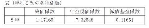 FP3級 平成23年5月問31