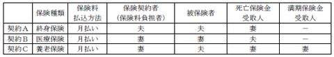 FP3級実技 平成26年9月問9