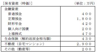 FP3級実技 平成26年9月問15-2