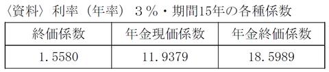 FP3級 平成24年1月問31